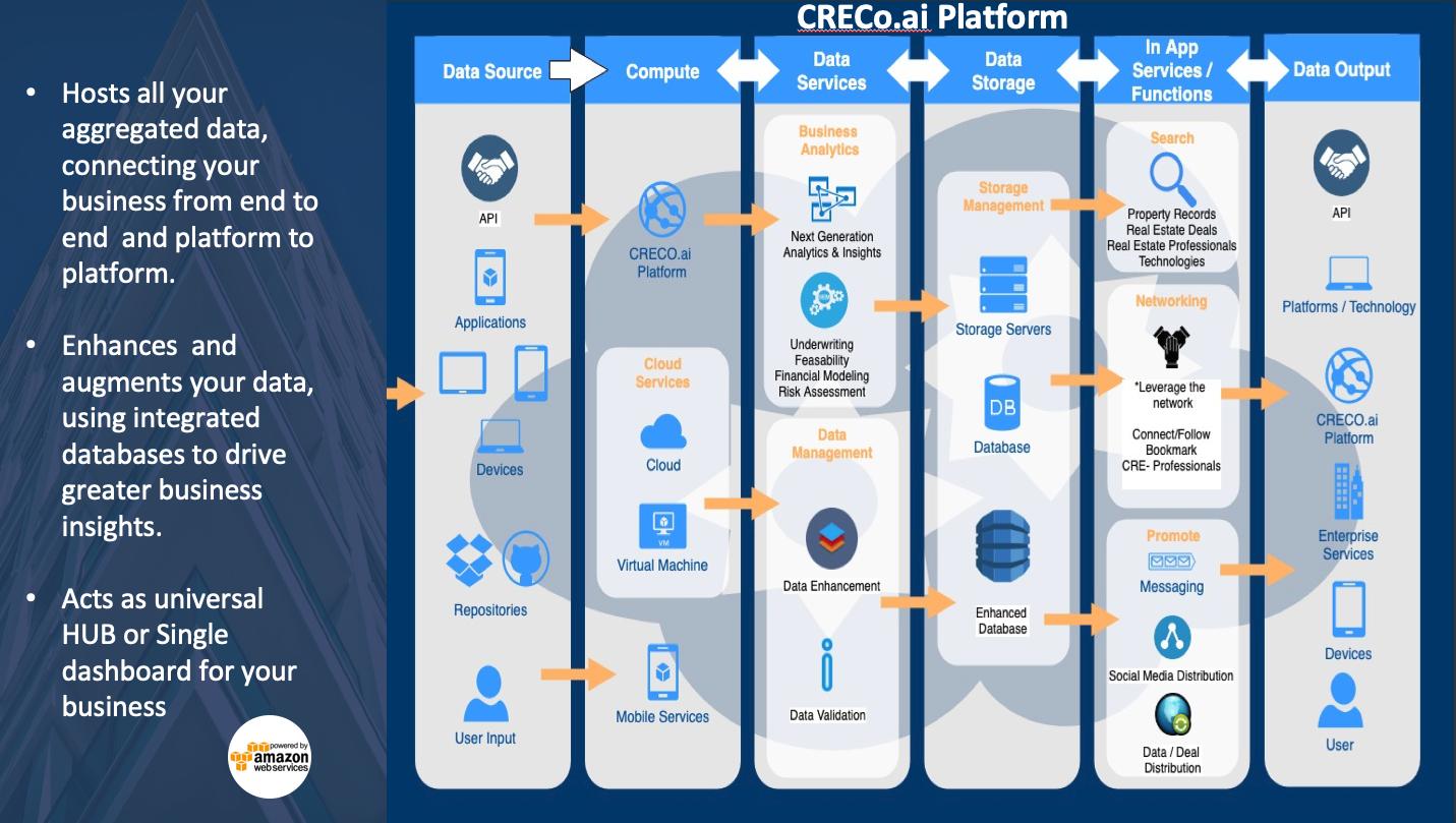 CRECo.ai Platform