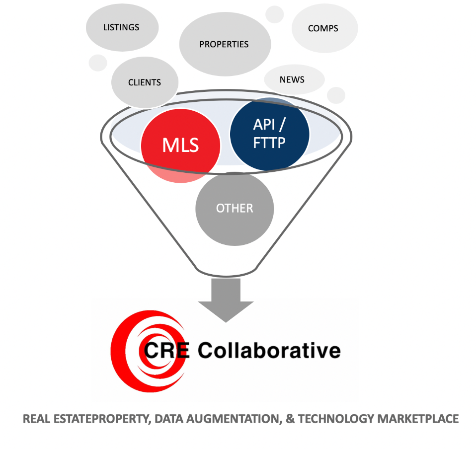 CRE Collaborative Funnel