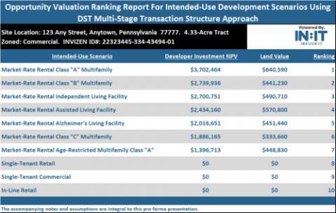 Site Ranking Report